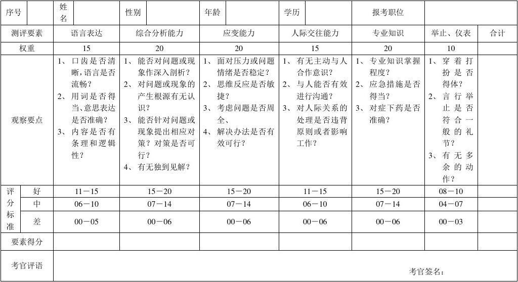 通用公务员、事业单位结构化面试评分表