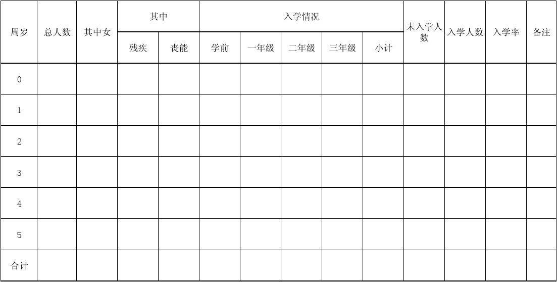童统计表_0----5周岁儿童情况统计表