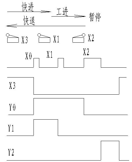 限位开关x3为on,y0~y2是控制动力头运动的3个电磁阀.图片