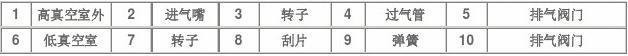 河南郑州旋片式真空泵生产厂家