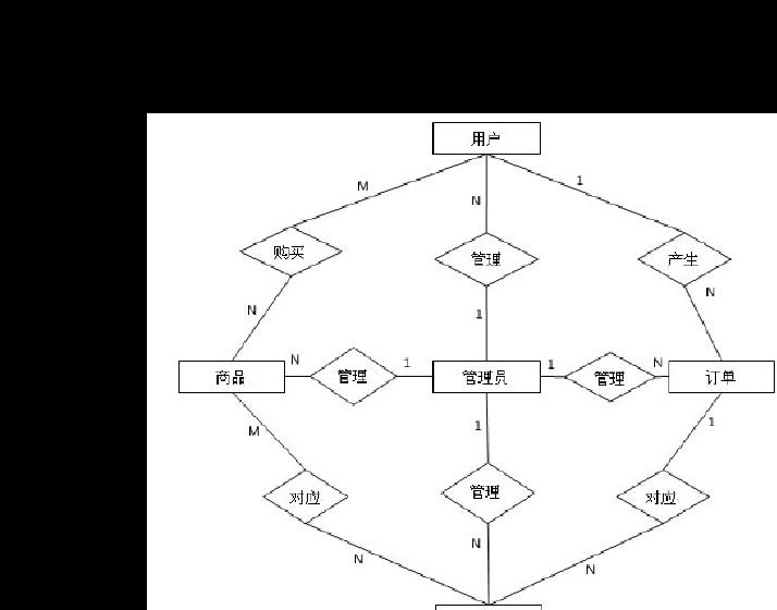 系统设计 概要设计单位简介:21CN成立于1999年,中国电