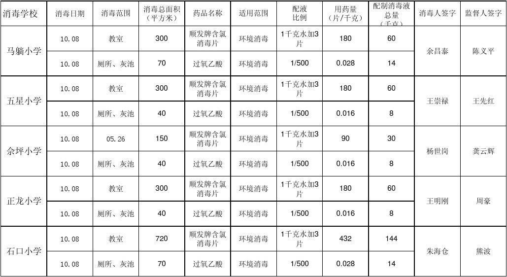 08 王先红 佘坪小学 10.08 10.08 龚云辉 正龙小学 10.08 10.图片