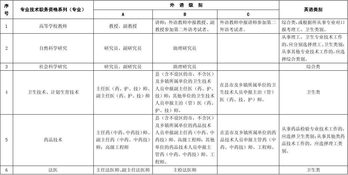 全国专业技术人员职称外语等级考试报考级别类别参照表答案