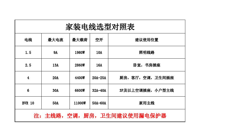 功率_电线选型表及空调功率对照表