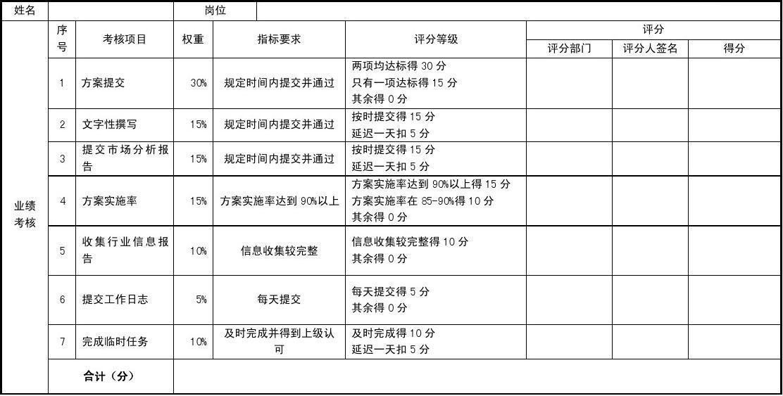 文案策划业绩考核评分表(月度)