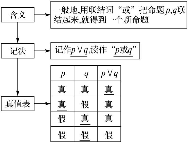 常用数学第一章逻辑高中高中1.2基本逻辑实验林琪联结即墨市用语图片