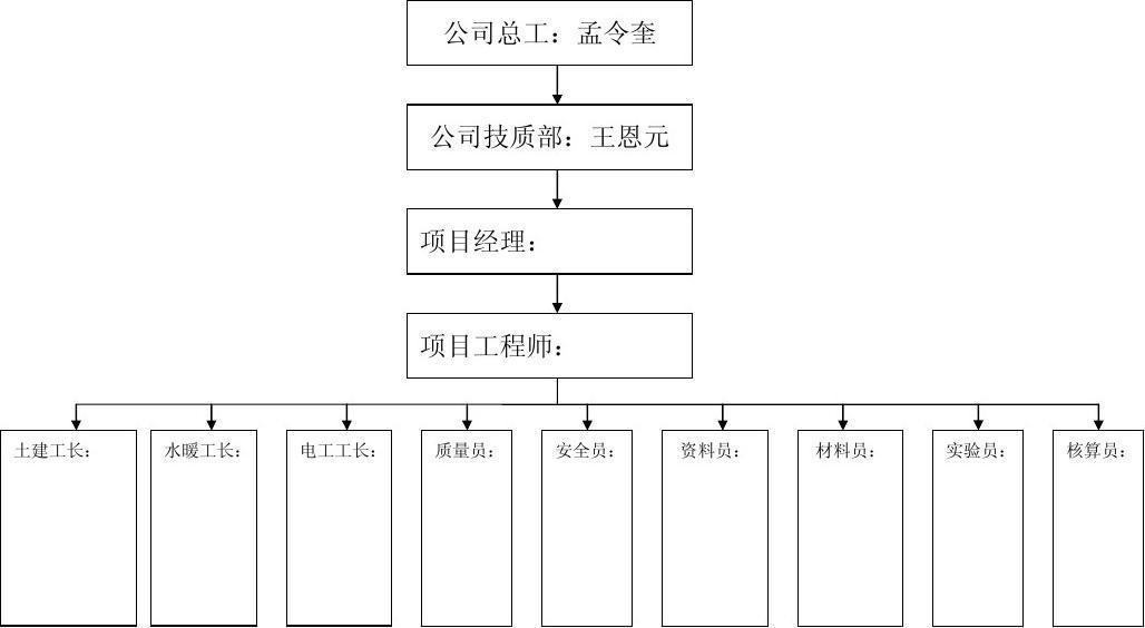安全、质量管理网络图