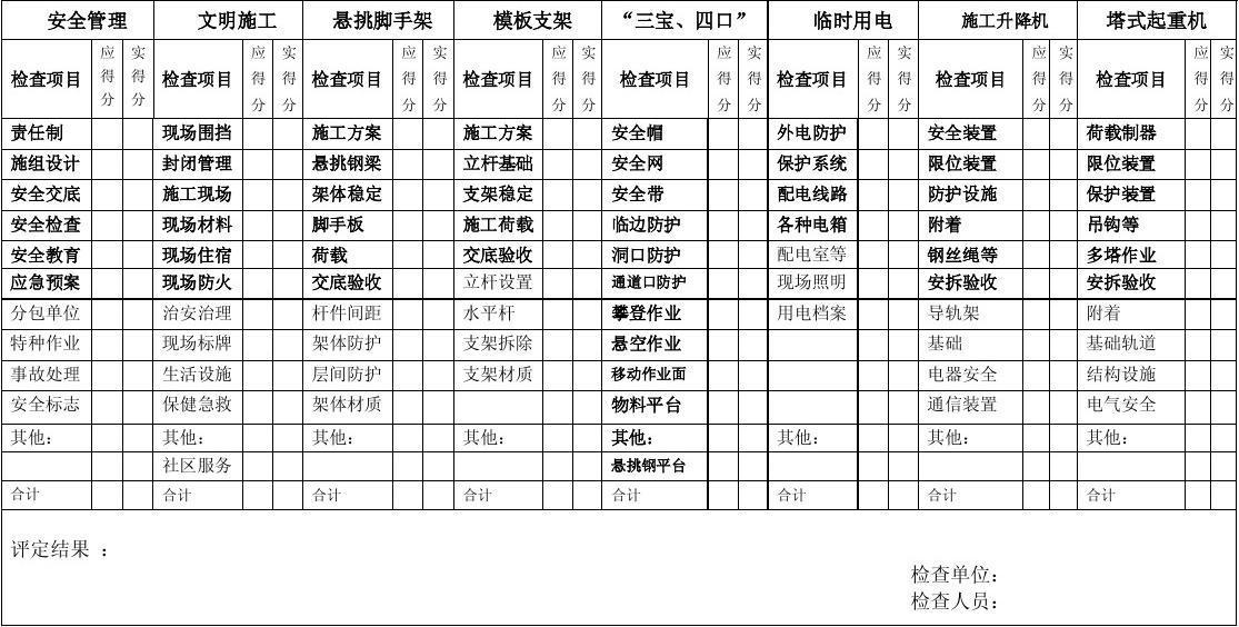 安全、文明施工综合检查评分总记录表.doc新