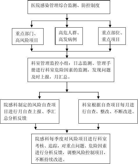 医院感染风险管理手机(1)图er绘制流程图片