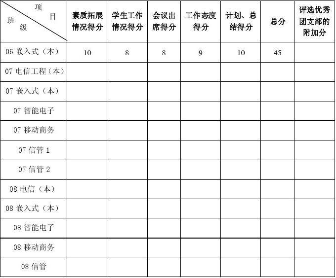 团支书评分表格(综合测评)