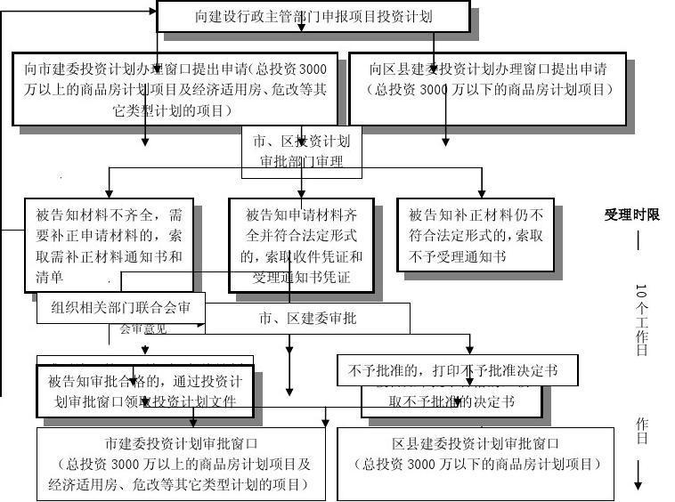 房地产开发项目投资计划申报流程图图片