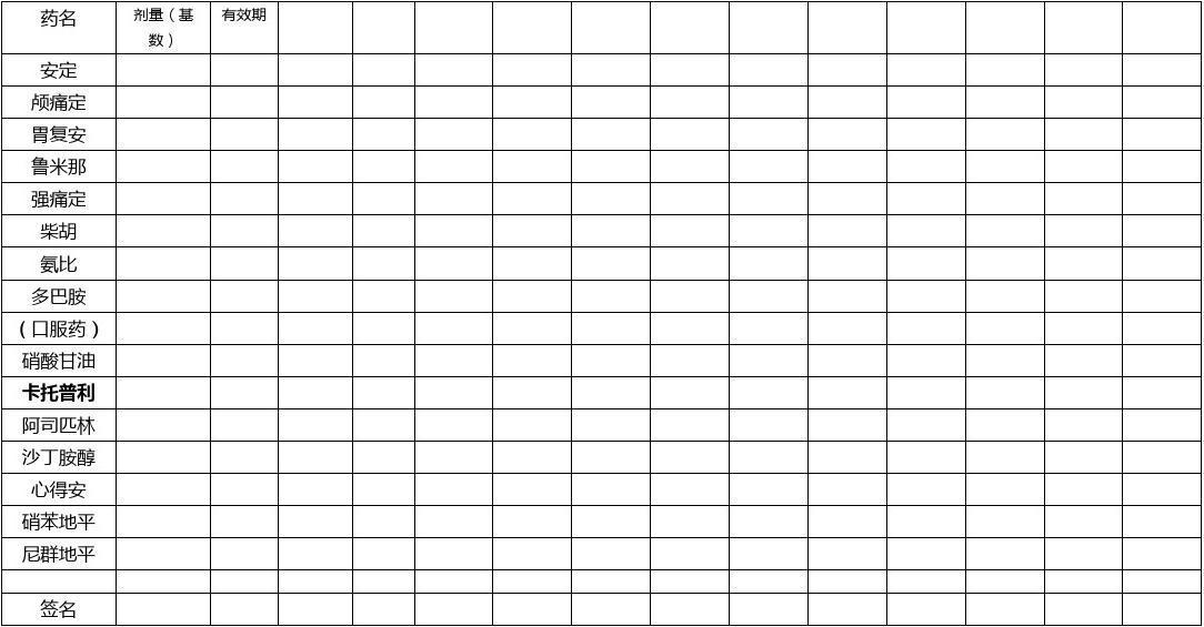 抢救药品检查清点登记表