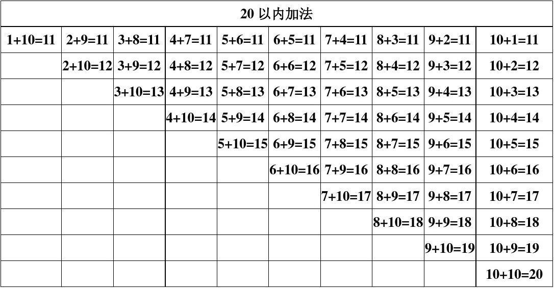 小学数学加减法口诀_20以内加法口诀表一年级 数学_word文档在线阅读与下载_文档网