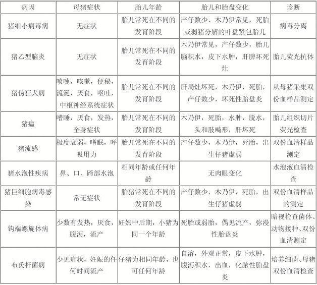 猪病诊治大全_猪病鉴别_word文档免费下载_文档大全