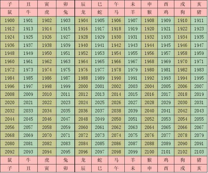 你可能喜欢 属相年龄对照表 属相年份对照表 十二时辰对照表 十二生肖图片
