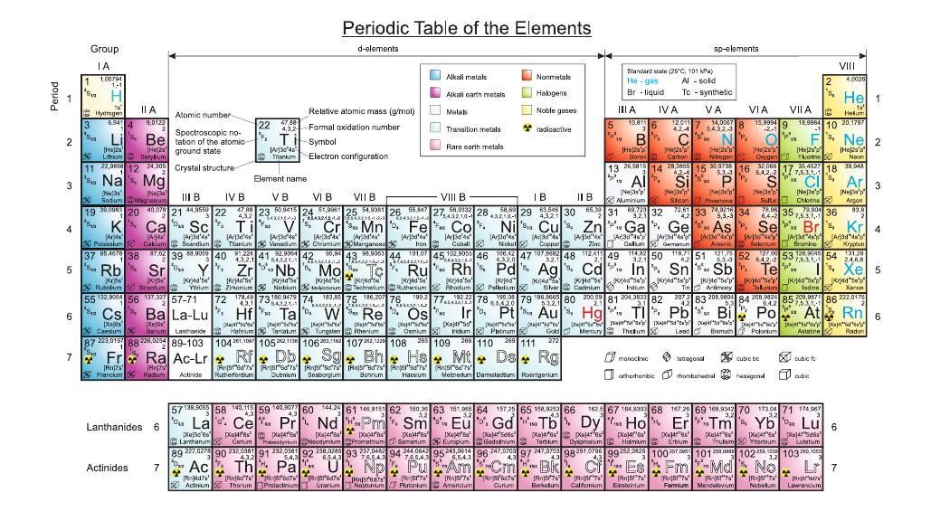 化学元素周期表-高清,超全信息