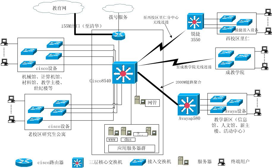 使用visio绘制网络拓朴图图片