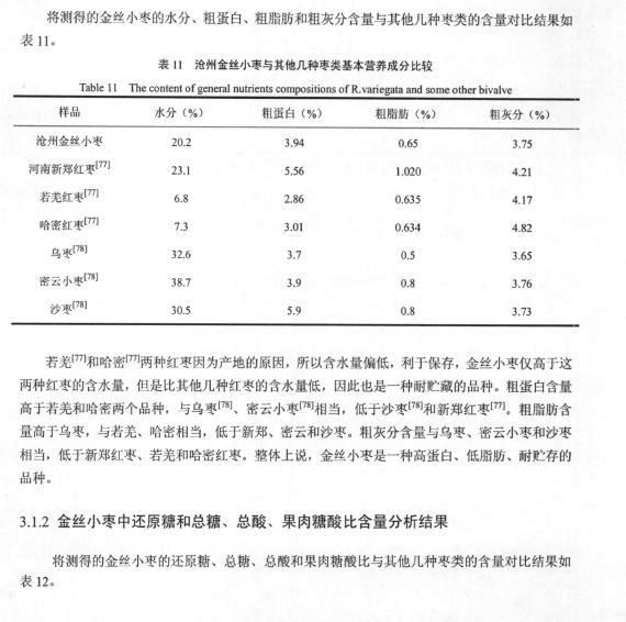 金丝小枣的营养成分分析