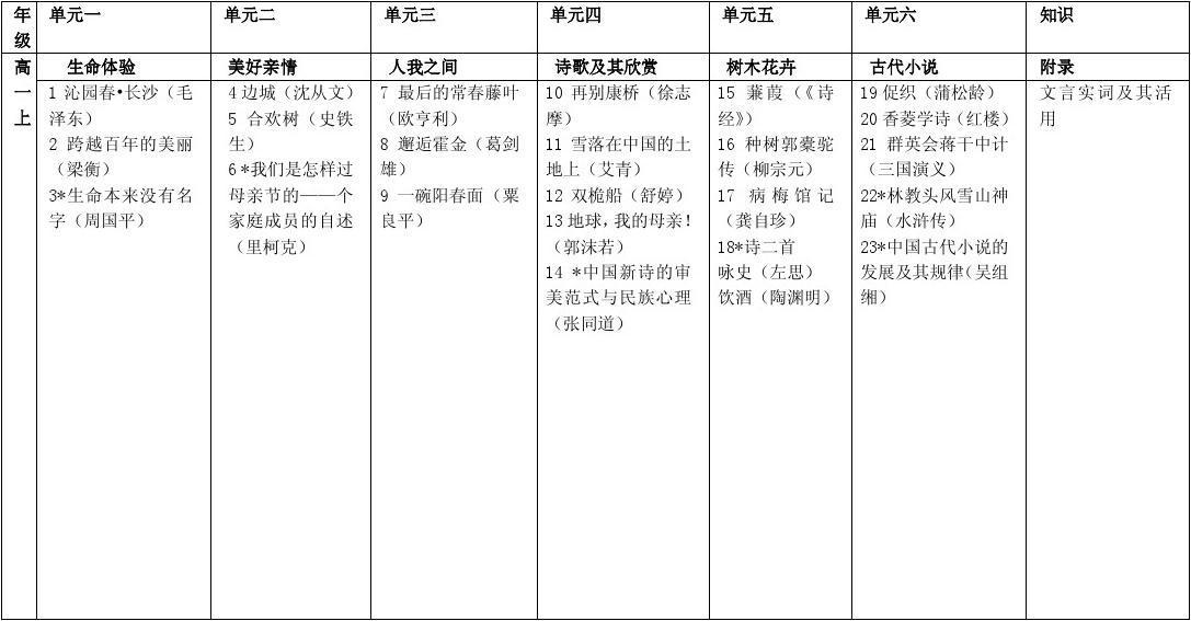 上海高中教材目录高中总民办语文一年图片