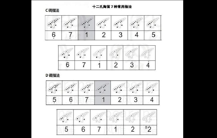 12孔陶笛指法圖片