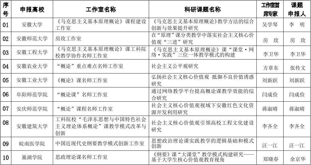 2014年思政理论课名师工作室名单