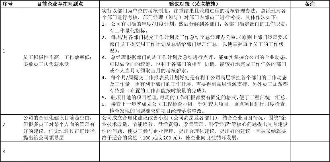 邮政合理化建议范文_企业员工合理化建议表(样本表格)_文档下载