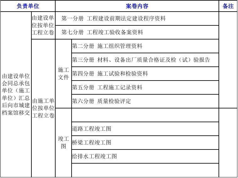 市政基础设施工程竣工资料编制目录