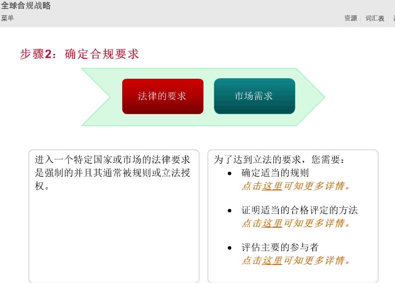CCAA2014年继续教育课程  全球市场准入2