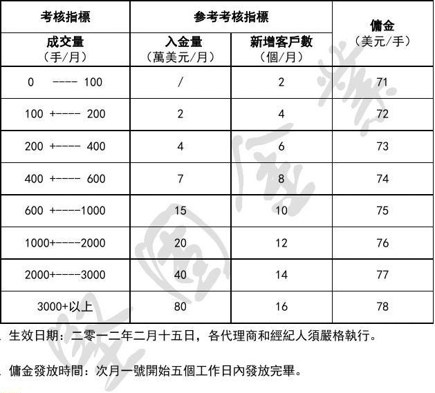 坚固金业代理商佣金制度(02-14)