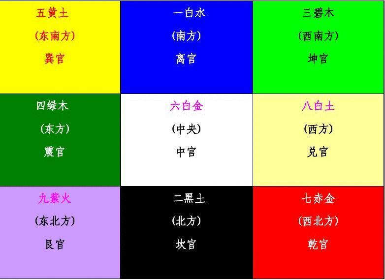 2012年九宫飞星,九宫飞星图,九宫飞星应对方法图片