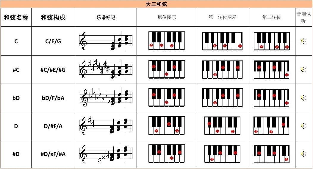 电子琴多指和弦教程_电子琴常用和弦列1_word文档在线阅读与下载_文档网