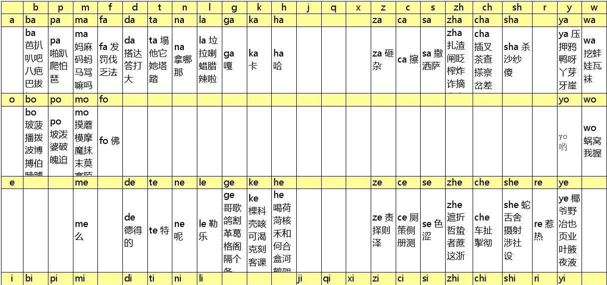 汉语拼音声母韵母组合表图片