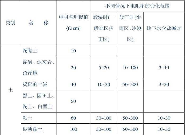 土壤电阻率参考值