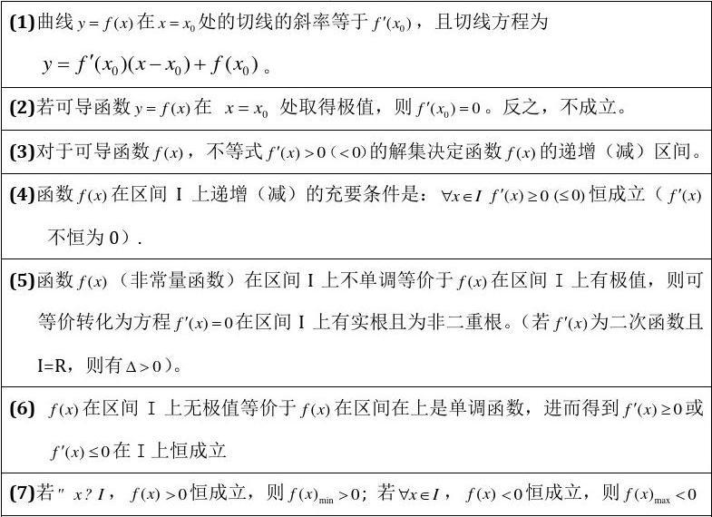专题七:函数与导数问题进阶(教师版)自己总结