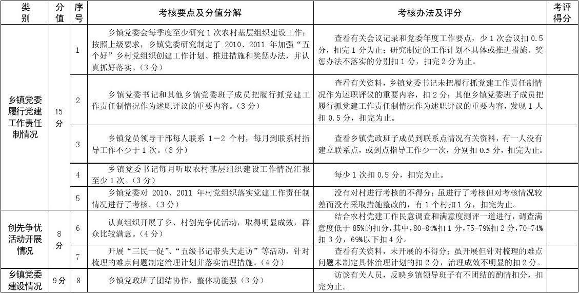 """2010、2011年度""""五个好""""乡镇党委创建活动考核要点、分值分解及评分办法"""