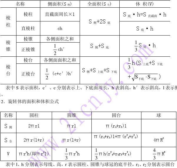 空间几何体的表面积和体积