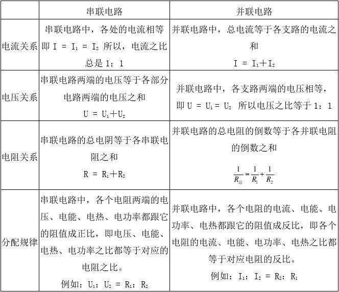 初中物理公式电学详解及总结分类初中应用数学图片