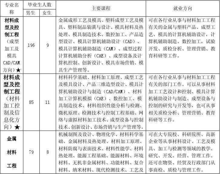 广东工业大学轻工化工学院学院