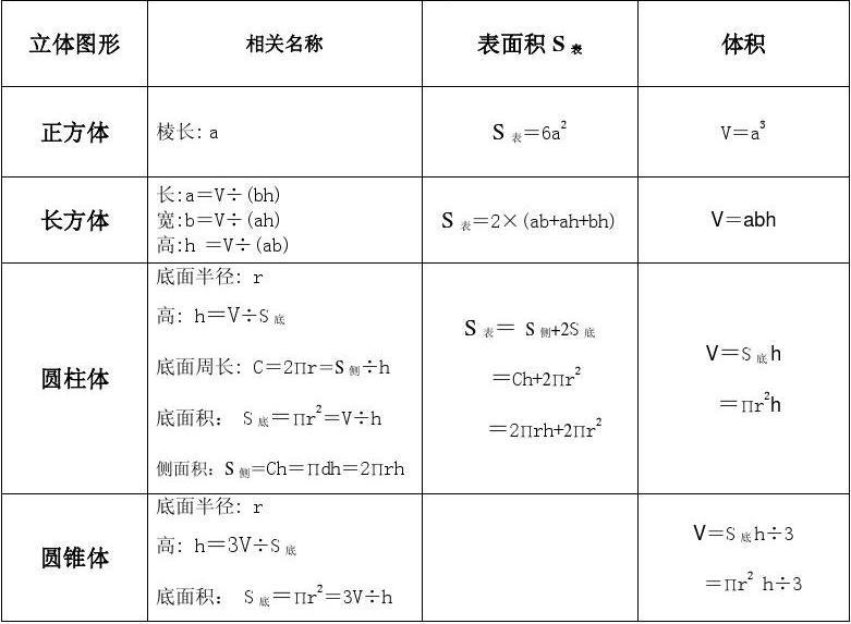 小学数学几何形体周长、面积、体积计算公式及常见单位换算