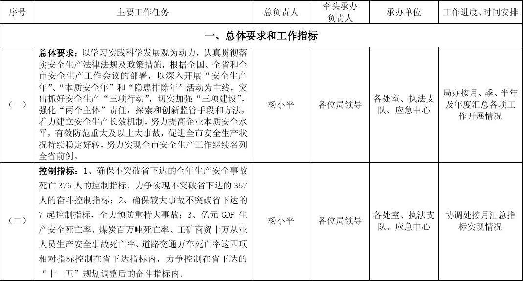 贵阳市安全生产监督管理局