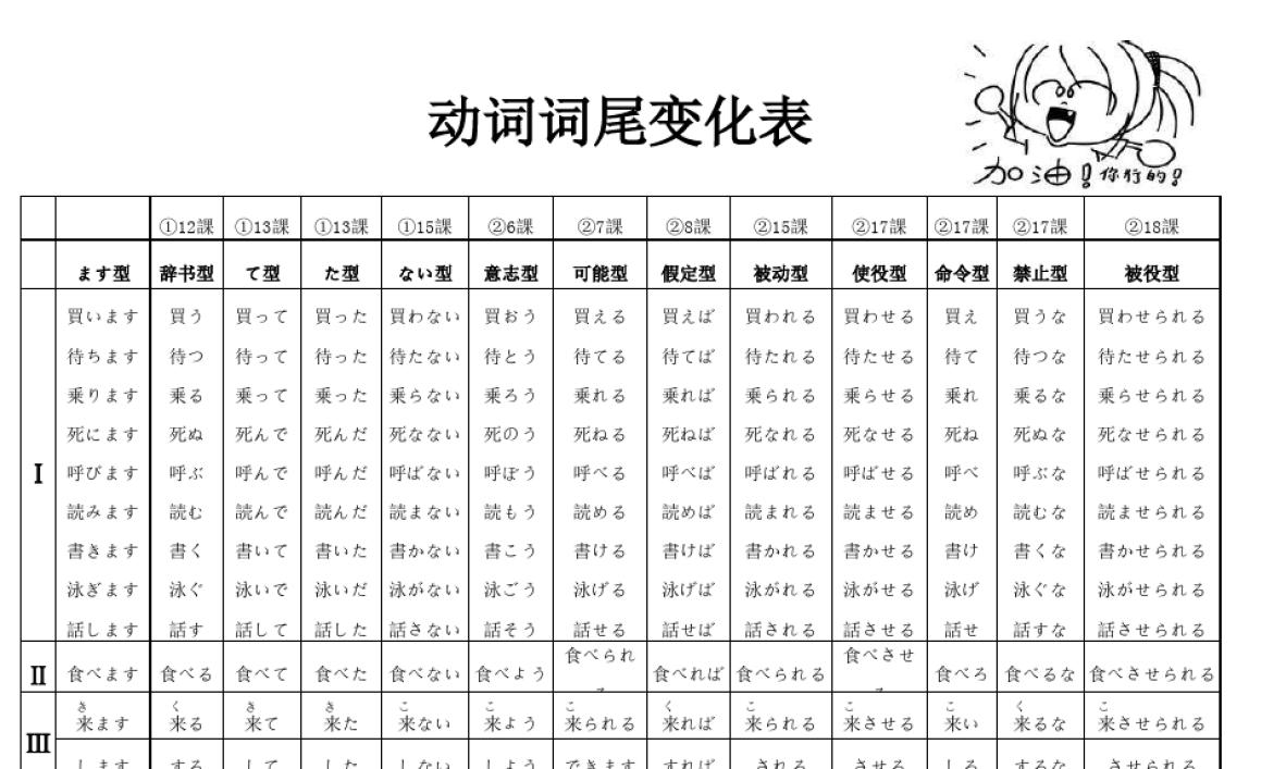 日语动词的13种变形-一张表搞定!