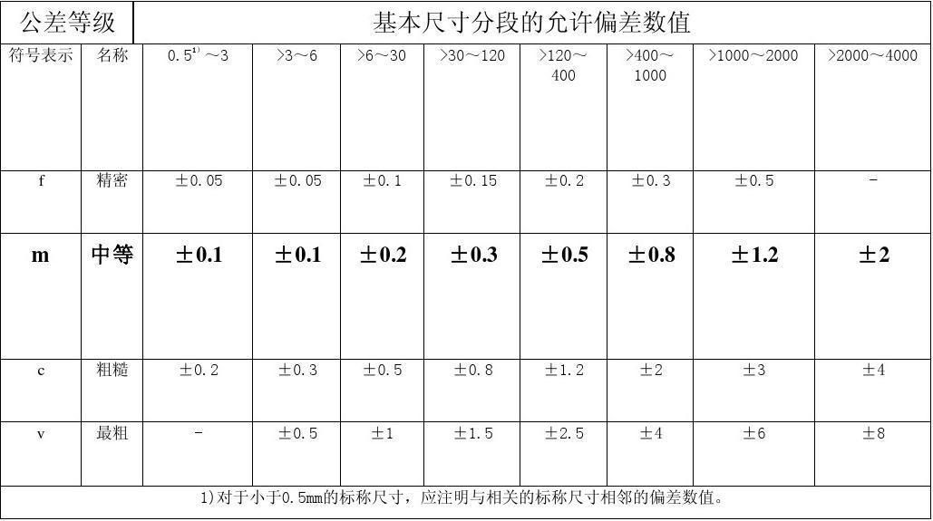 Iso 2768 Hole Tolerance Chart M