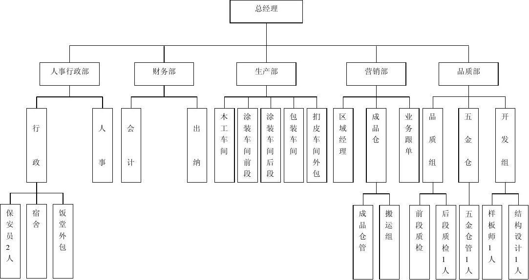 (共2頁,當前第1頁) 你可能喜歡 中國政府組織架構圖 生產組織架構圖圖片