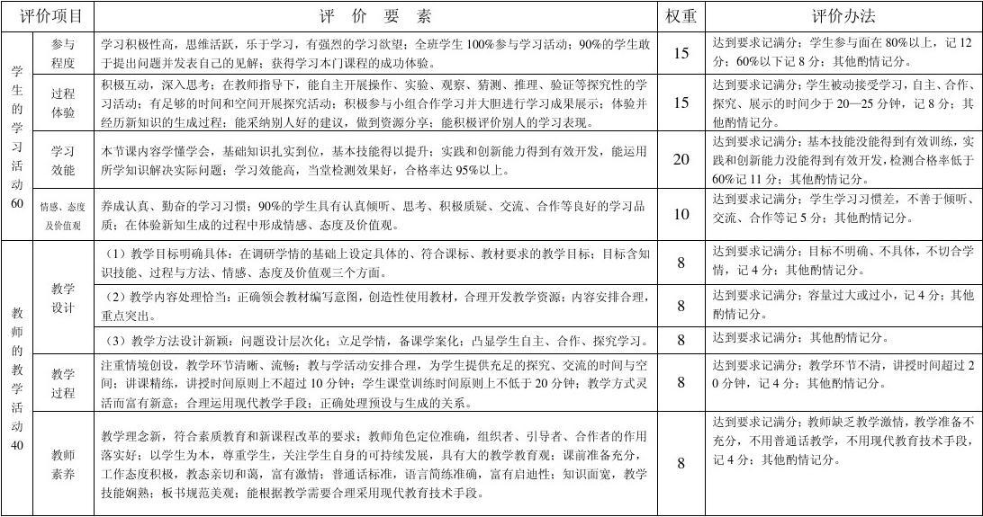 宁乡县中小学高效课堂教学评价表
