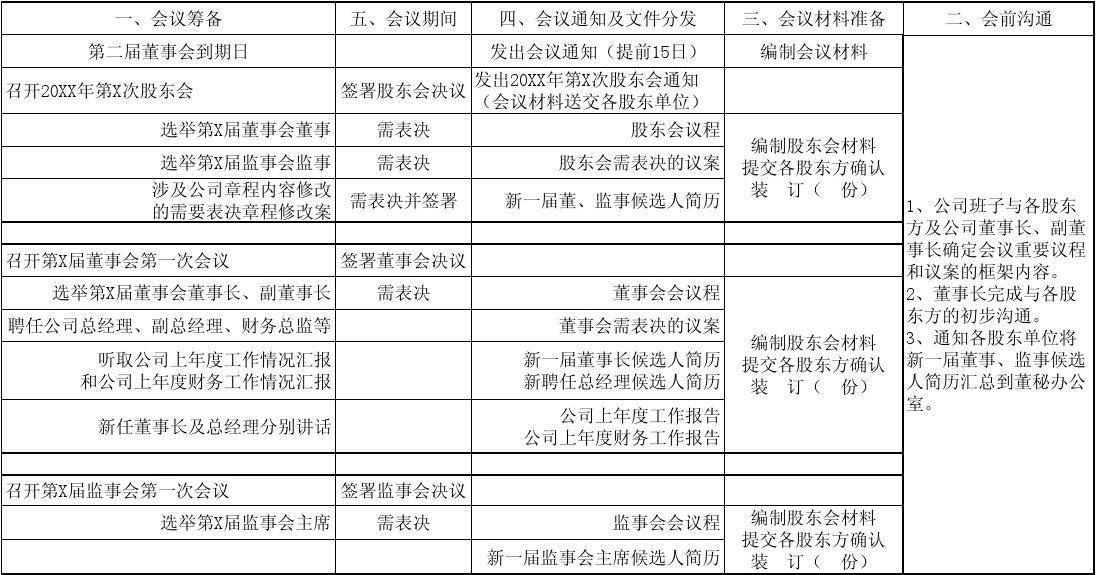 公司董事会、监事会换届工作流程表