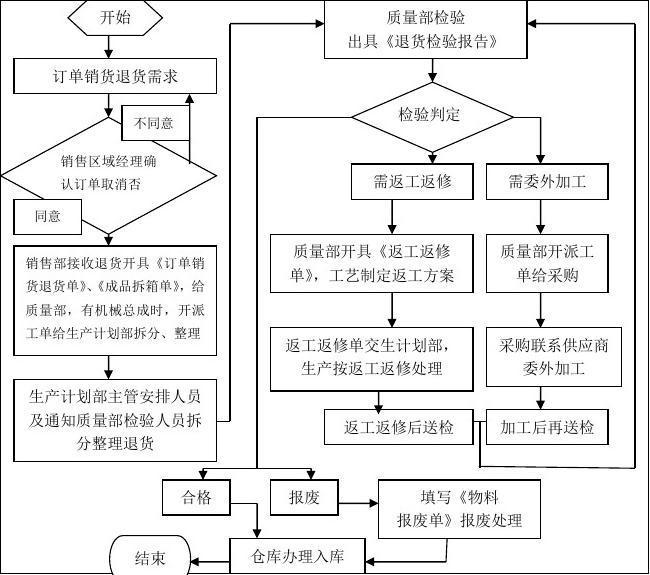退货处理流程图
