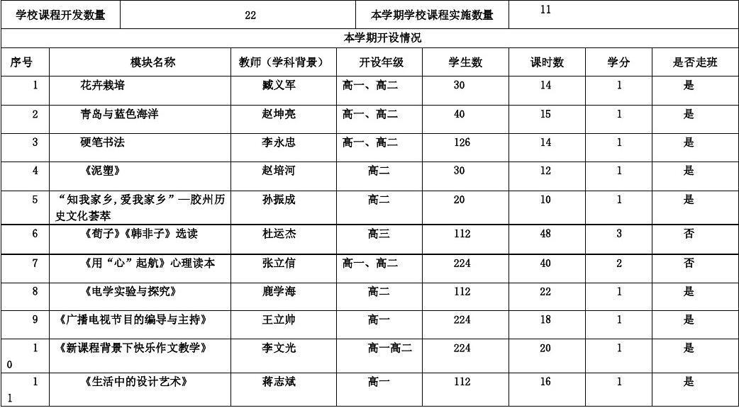 胶州二中校本课程统计
