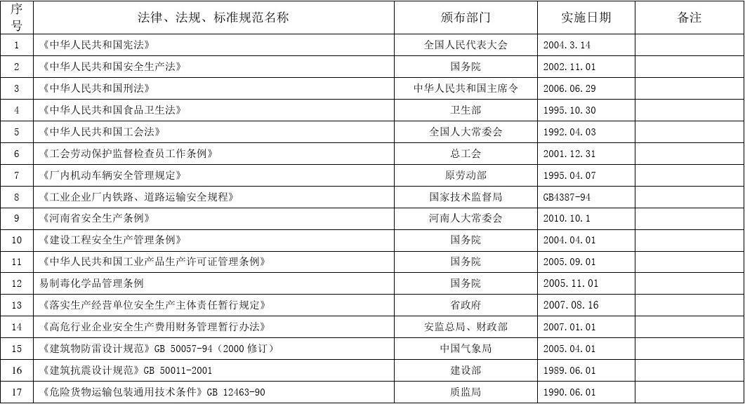 环保法律法规规范清单
