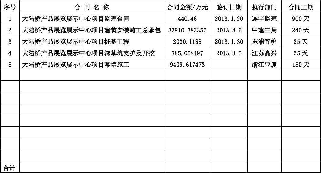 劳动合同台账范本_合同管理台帐(样本)_文档下载