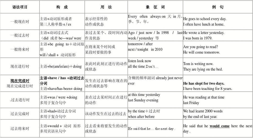初中英语时态总结一览表